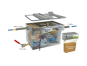 EnviroLogik's Kitchen Oil Wizard removes food particles and free-floating oil from wastewater